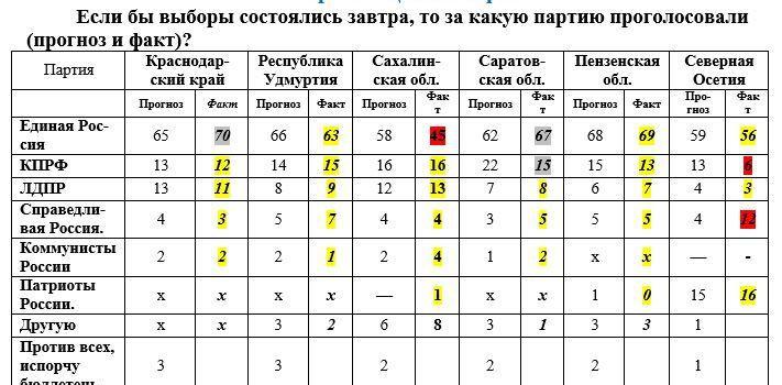 Предвыборные экспресс-опросы и прогнозы ЦИПКР и итоги выборов 10 сентября 2017 года