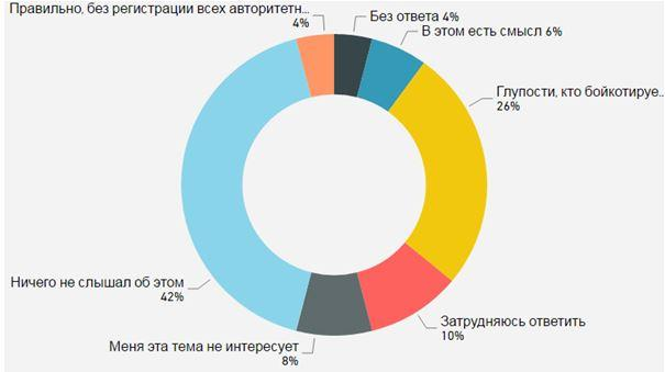 Президентские выборы: За две недели перед финишной прямой. Аналитический доклад по материалам социологических исследований ЦИПКР