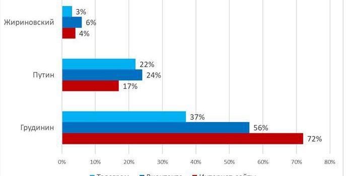 Интернет-голосования в ходе президентских выборов: Грудинин — 56 проц., Путин -22, Жириновский — 5. Анализ данных на 12 марта 2018 года