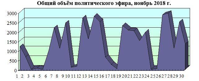 Хронометраж партийного телеэфира: «Первый», «Россия», НТВ, ТВЦ и Рен-ТВ. Ноябрь 2018 года