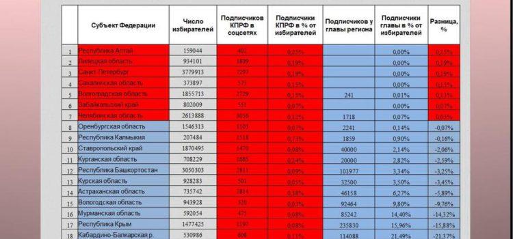 Присутствие региональных отделений КПРФ в социальных сетях в преддверии ЕДГ-2019