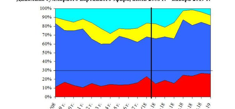Хронометраж партийного телеэфира («Первый», «Россия», НТВ, ТВЦ и Рен-ТВ) за январь 2019 г.
