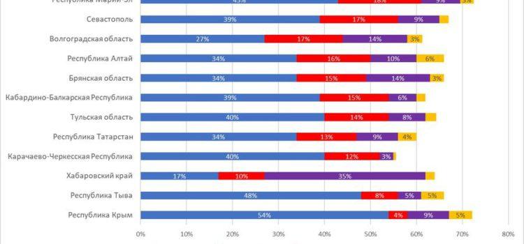 Мега-опрос ЦИПКР в 12 выборных регионах:  готовность участвовать в выборах, рейтинги партий. Март 2019 года