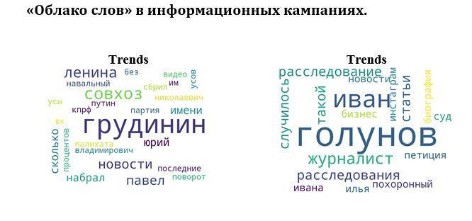 Операция «Павел» и операция «Иван». Сравнение инфополя кампаний в защиту Павла Грудинина и Ивана Голунова