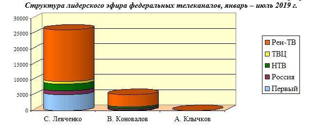 Информационная война федеральных телеканалов против «Красных губернаторов»  Июль 2019 г.