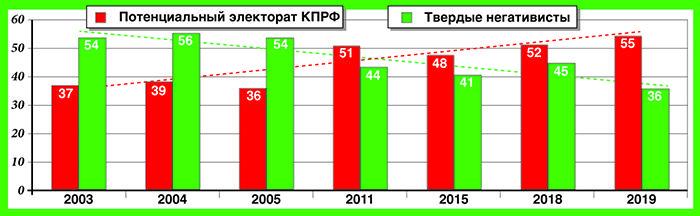 «Независимая газета» о новом исследовании ЦИПКР: «Коммунисты прощупали настроения»