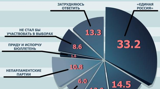 Депутаты и политологи разошлись во мнении о досрочных выборах в Госдуму