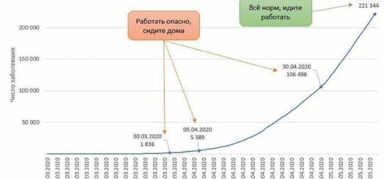 Сергей Обухов про «странный май-2020», постпарадные настроения и «коронавирусные шараханья» власти
