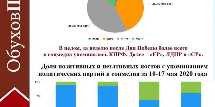 Про «коронавирусную повестку» у парламентских партий. Данные по соцмедиа за 10-17 мая 2020 года