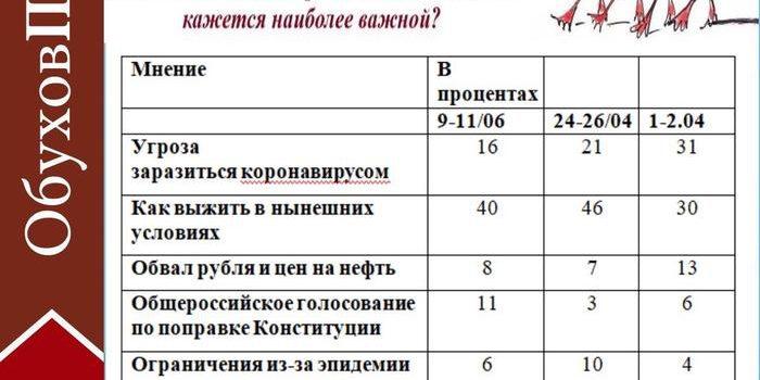 Сергей Обухов про запугивание досрочными выборами в Думу и «войну» программных статей «единороссов»