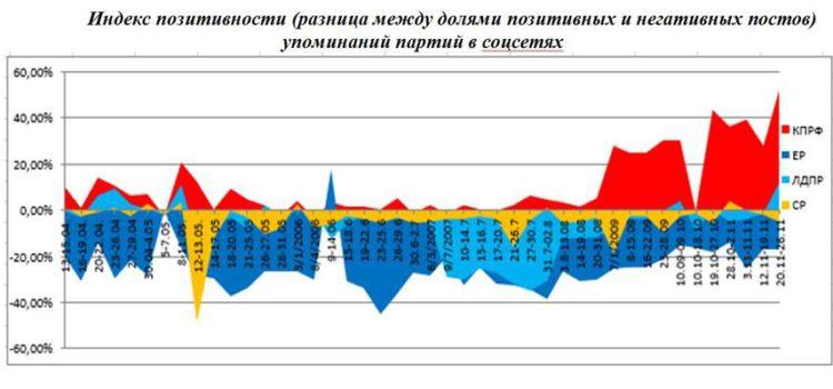 Выборы в Госдуму-2021: Хроника электоральных баталий. Мониторинг за 22-29 ноября 2020 года