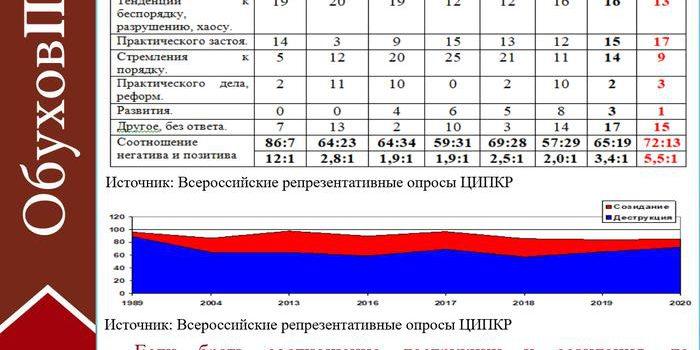 Сергей Обухов — «Независимой газете»: Коммунисты фиксируют приближение 1989 года