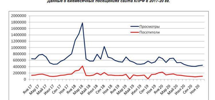 Итоги-2020. Официальные интернет-сайты парламентских партий- восприятие, активность, востребованность