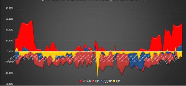 Итоги 2020. Оценка работы парламентских партий аудиторией соцсетей