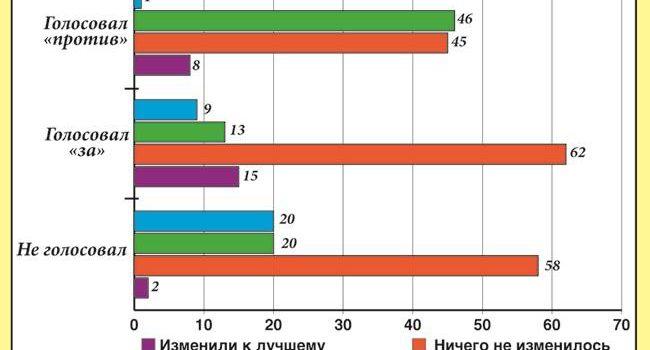 Сергей Обухов – «Независимой газете»: В КПРФ подсчитывают разочарованных избирателей