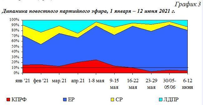 Сергей Обухов: Уже месяц как КПРФ изгнана из федерального новостного эфира. Мониторинг представленности партий на ТВ